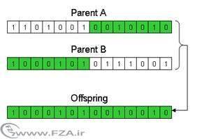 پروژه ی حل مسأله زمان بندی ماشین های موازی با الگوریتم ژنتیک