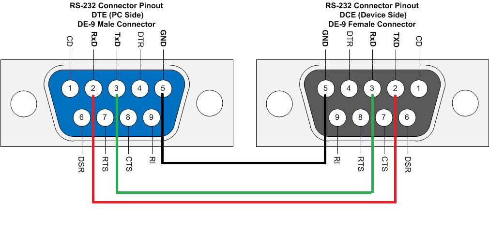 rs 232 male to female connector pinout